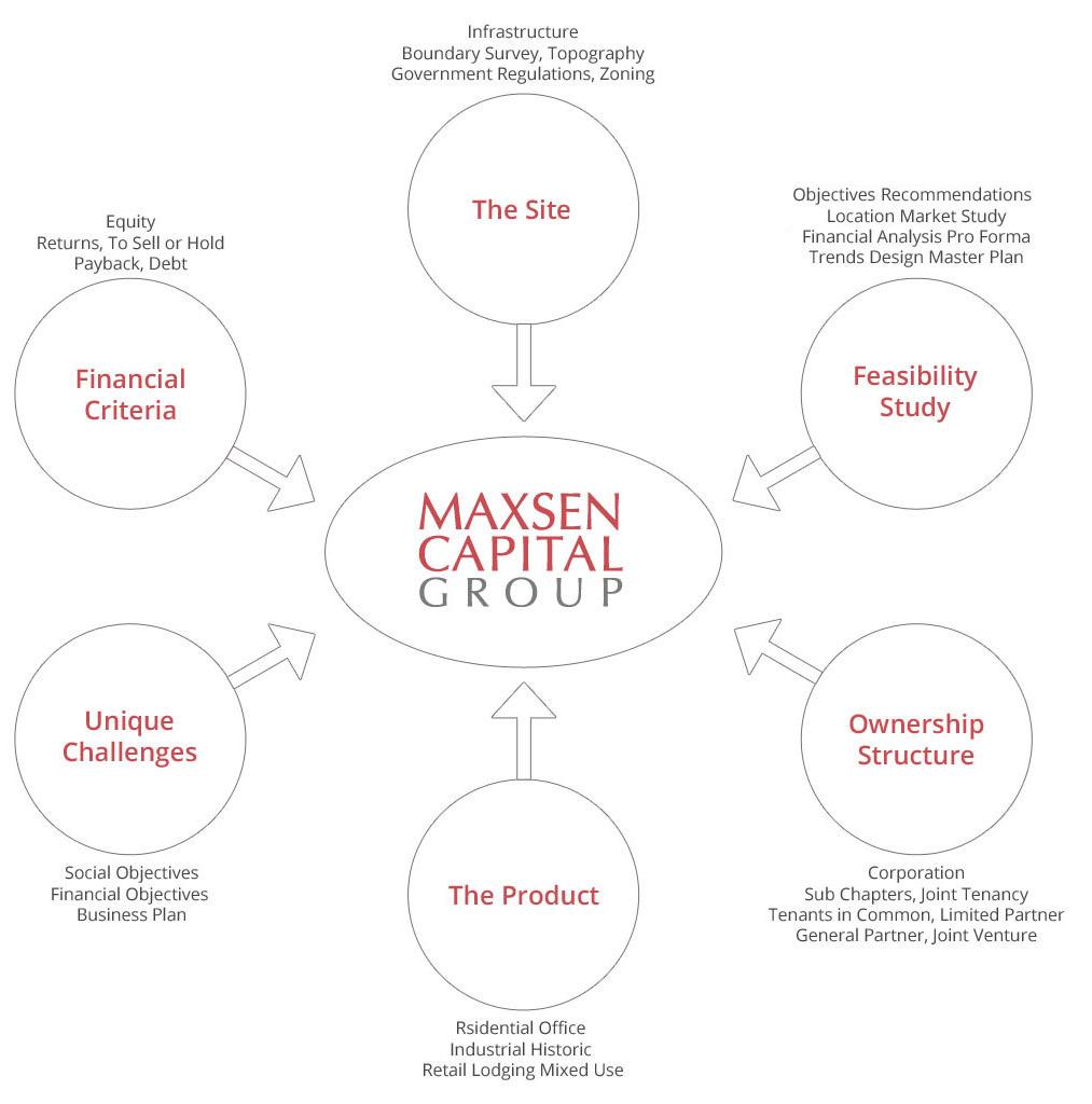 maxsen-strategy